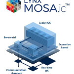 d0509lx - LYNX MOSA.ic bundles to bring Edge efficiency to Mission Critical Industrial, Avionics, Satellite and UAV Applications_sml